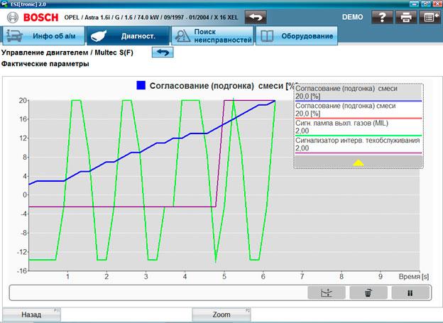 Отображаются измеренные значения для выбранных фактических параметров в графическом виде